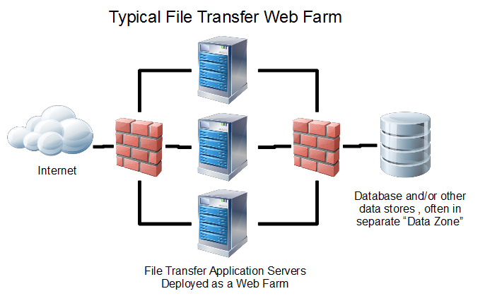 Managed File Transfer Web Farm