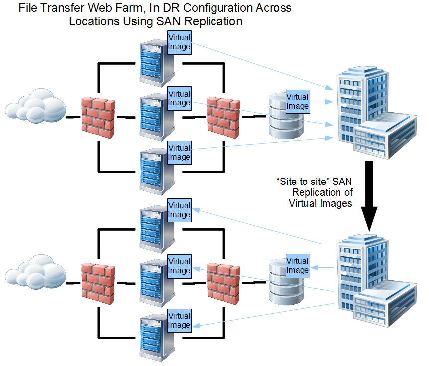 Managed File Transfer Web Farm with SAN Replication